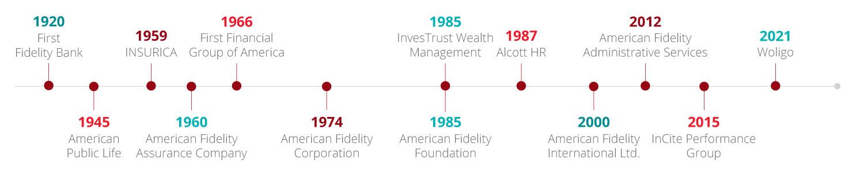 Cam Companies Timeline